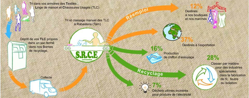 Recyclage linge de maison ventana blog - Recyclage linge de maison ...